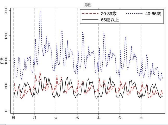 1995年以降の男性の自殺の時間帯。月曜朝にピークがあるのがわかる(上田路子さん提供)