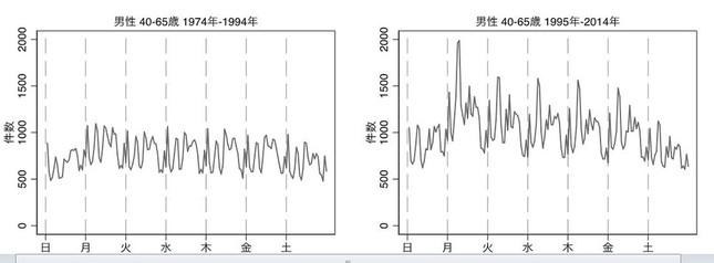 1995年を境にした中高年男性の自殺の時間帯の比較