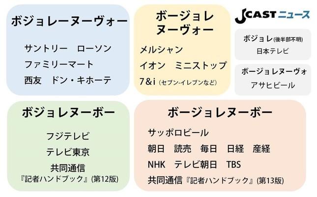 表記の比較表