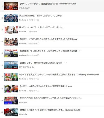 2017年国内トップトレンド動画ランキング(YouTube Japan 公式チャンネルより)