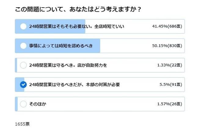 J-CASTニュースによるアンケート結果。なんらかの形で「時短」認める声が多数に