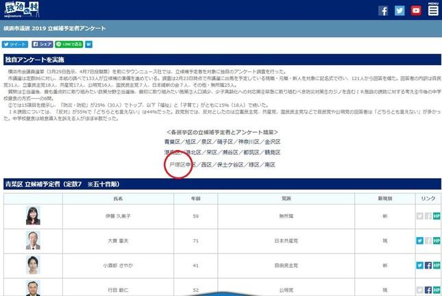 立候補者アンケートのページ。戸塚区のリンクが削除されている(14日11時30分時点、編集部で一部加工)