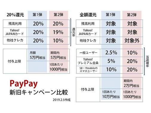 PayPayキャンペーンの「第1弾」「第2弾」比較表