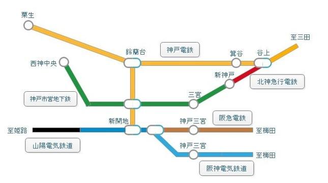 北神急行など、神戸周辺の路線図(筆者作成)