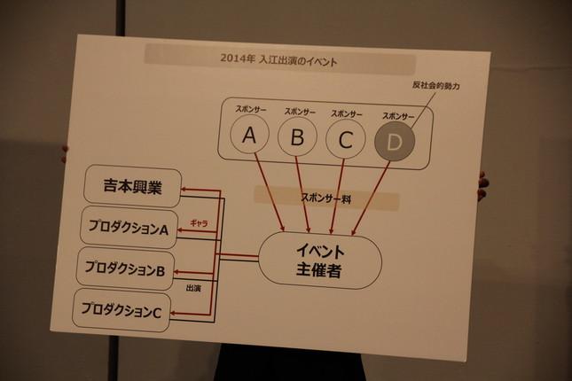 イベント関係各社の説明図
