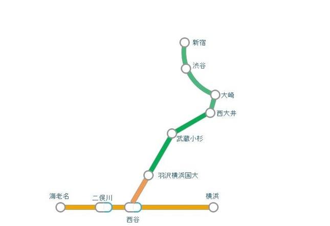 (相鉄とJR東日本との相互直通運転の路線図)