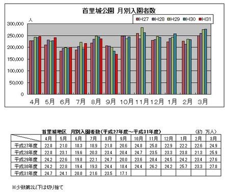 入園者数の推移(内閣府沖縄総合事務局の公式サイトより)
