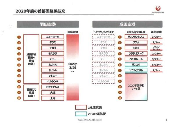 成田から羽田に9便が「引っ越し」する(写真は発表資料から)