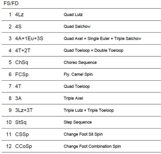 ISU公式サイトで発表されたボーヤンの予定構成。FSの3つ目の要素に「4A+1Eu+3S」とある