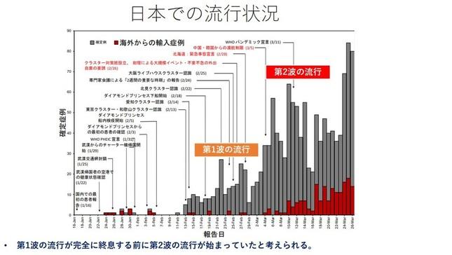 「日本での流行状況」(押谷氏の資料)