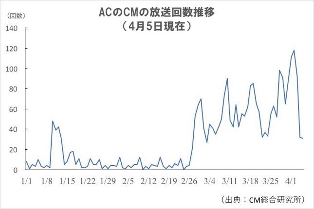 2020年のACのCM放送回数推移(J-CASTニュース作成)