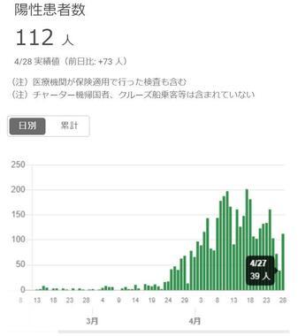 東京都の陽性患者数は27日39人、28日112人だった(都新型コロナウイルス感染症対策サイトより)