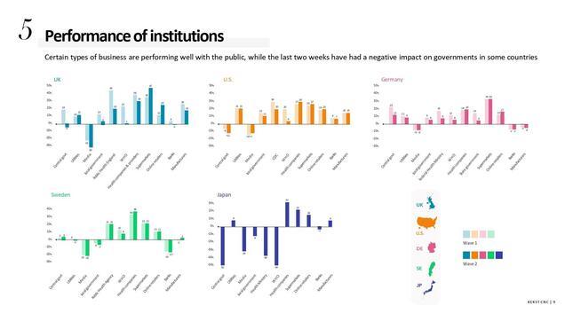 PRコンサルティング会社の「ケクストCNC(Kekst CNC)」による国際世論調査では、日本(下段中央)での政府に対する評価が低いという結果が出た