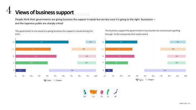 日本では事業への経済的支援策への評価も低い