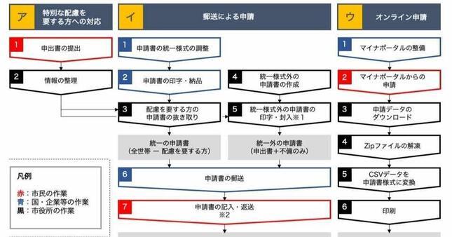 四條畷市の申請手続きフロー/東氏のnoteより