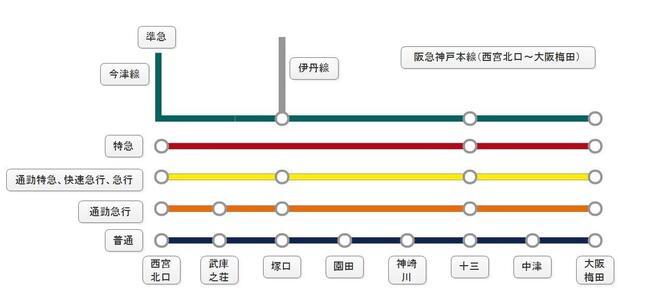 (阪急神戸本線(西宮北口~大阪梅田)の路線図)
