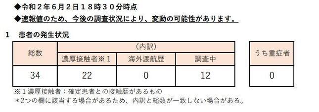 画像は2日の東京都公式サイトの発表から(第435報)