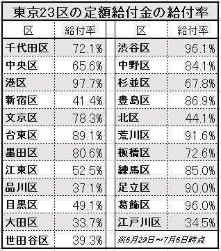 東京23区の定額給付金の給付率