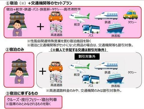 「Go To トラベル」事業について解説する観光庁の資料の一部。ピンク色で囲った部分は割引の対象だ