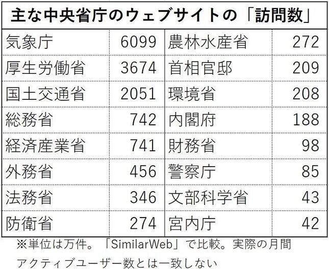 主な中央省庁のウェブサイトの月間「訪問数」(2020年7月分、SimilarWebで比較・分析)