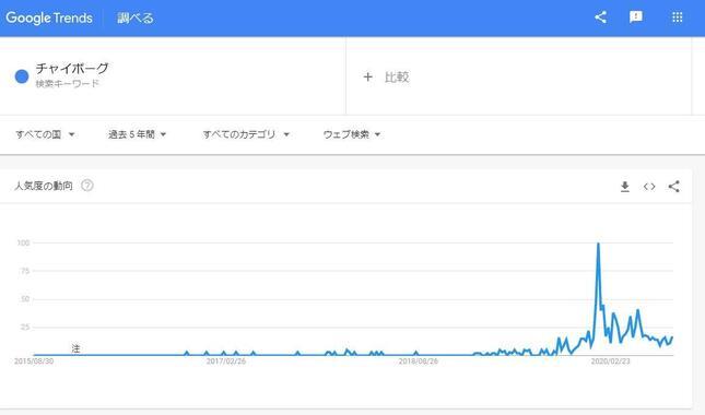 増加する「チャイボーグ」の検索数