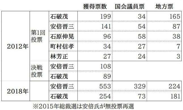 近年の自民党総裁選での獲得票数