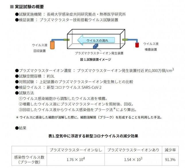 実験の詳細