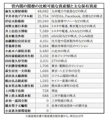菅内閣の閣僚の比較可能な資産額と主な保有資産(資産報告書などから)