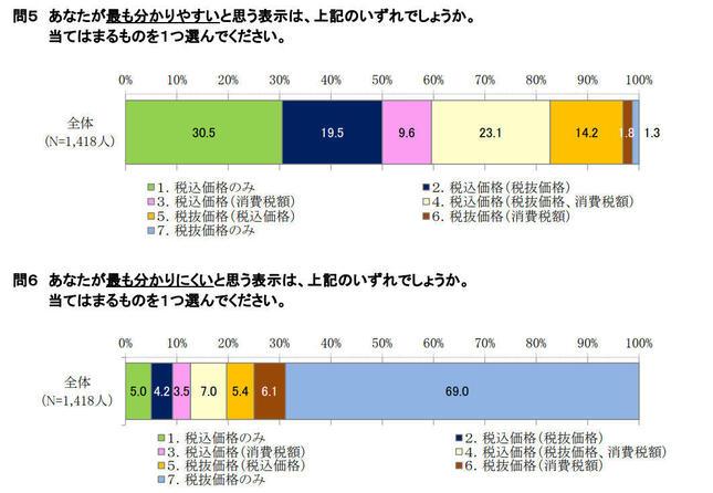 消費者庁による「令和2年9月物価モニター調査結果(速報) 」より