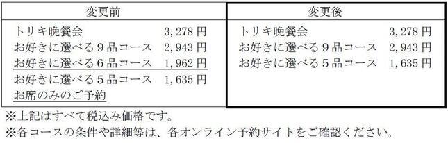鳥貴族のGo To イートポイント付与対象メニューの変更表(鳥貴族の10月7日の発表文書より)