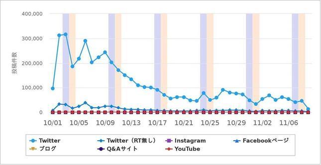 SNS分析ツール「ソーシャルインサイト」で分析した「学術会議」に関する書き込み回数の変化。10月3日をピークに減少を続けている