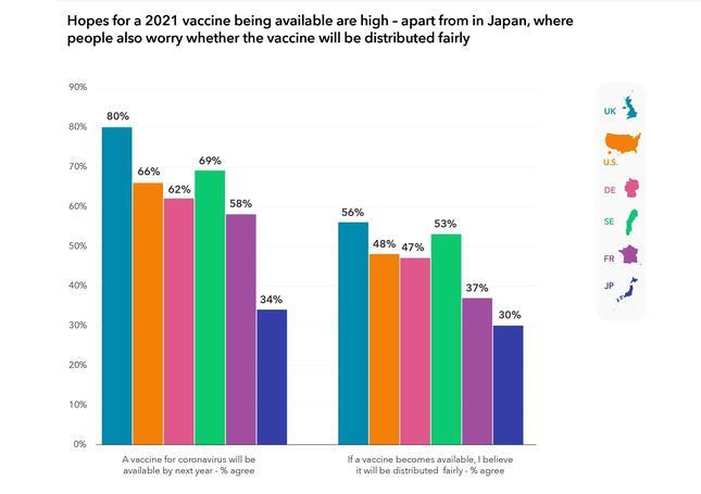 日本では2021年中にワクチンの接種を受けられるか(左グラフ)、公平に配布されるか(右グラフ)の両方について、6か国のうち最も悲観的だ。日本が各グラフの右端(写真は「ケクストCNC(Kekst CNC)」の発表資料から)