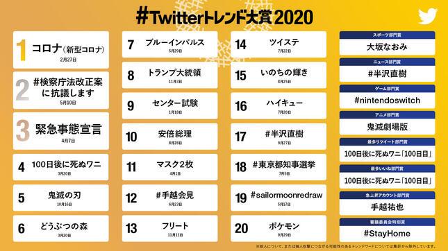 #Twitterトレンド大賞 2020(C)#Twitterトレンド大賞 実行委員会