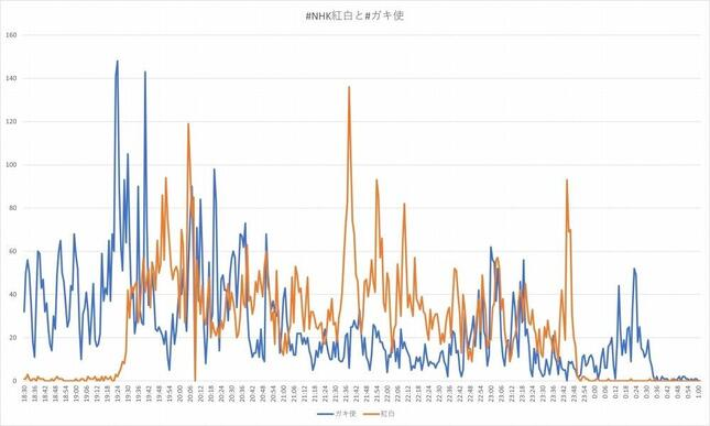 あくまで相対的な盛り上がりの推移ではあるが、両番組のハッシュタグを含む投稿の上下を重ねたグラフ。オレンジが紅白、青がガキ使