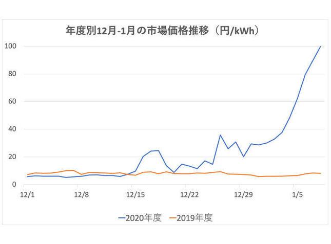 20年12月~21年1月上旬の市場価格の推移(ハチドリ電力公式サイトより)