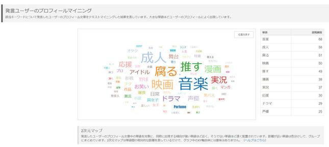 SNS分析ツール「ソーシャルインサイト」による発言ユーザーのプロフィール分析(2021年1月13日から14日のツイート)
