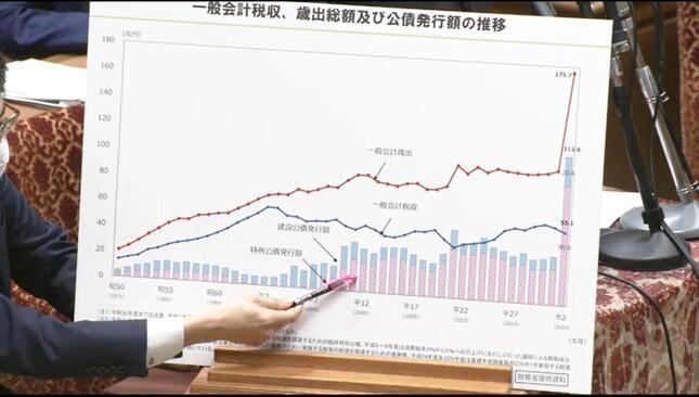 野田佳彦首相は税収と歳出の差を示すグラフが「ワニの口」だと表現した(写真は衆院インターネット中継から)