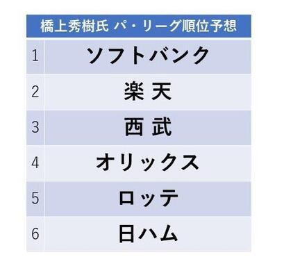 橋上秀樹氏のパ・リーグ予想
