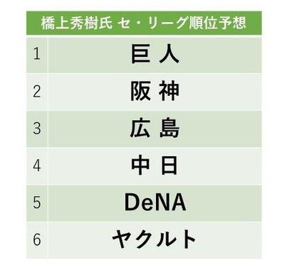 橋上秀樹氏のセ・リーグ予想