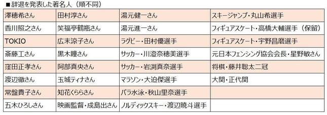 辞退を表明した著名人(J-CASTニュース編集部調べ)