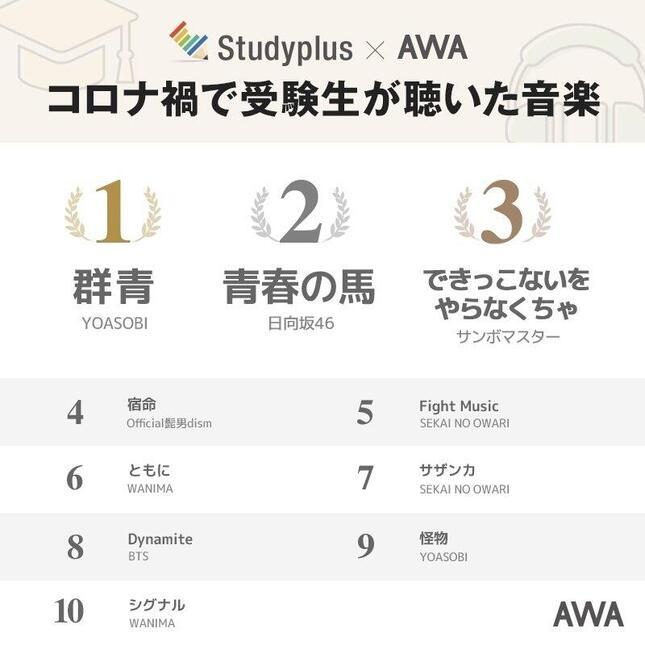 ランキング AWAとStudyplusの共同実施