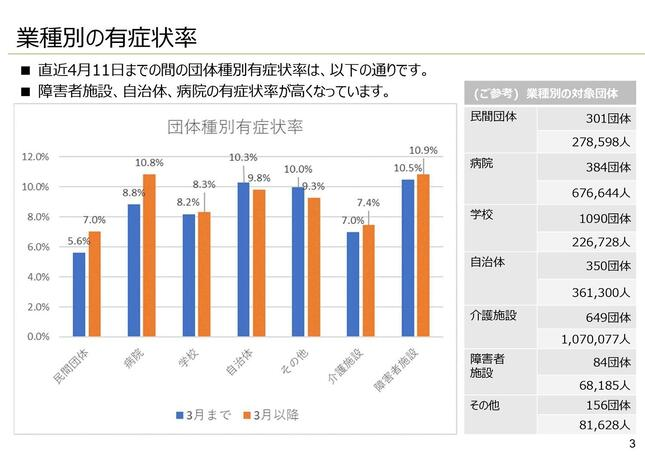 長崎県が提供している健康管理システム「N-CHAT(エヌチャット)」の「業種別の有症状率」のグラフ。7~10%に何らかの症状があることが分かる