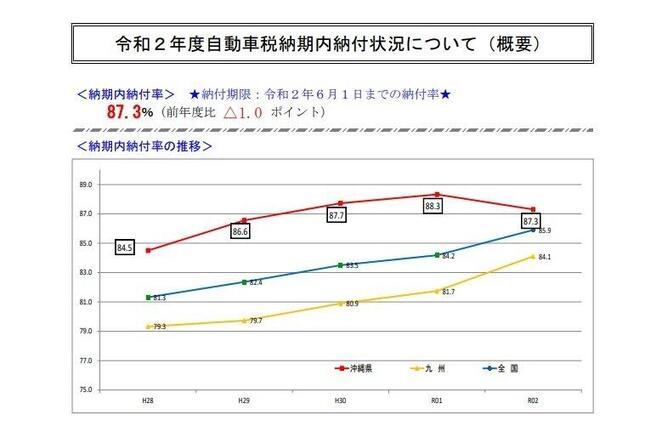 沖縄県総務部税務課提供資料
