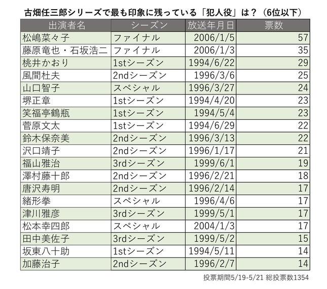 古畑任三郎で印象に残っている「犯人役」ランキング(編集部作成)