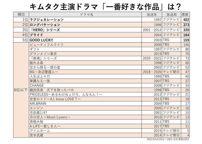 アンケートの結果(J-CASTニュース編集部作成)