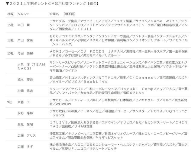 本田翼さんが1位となった、2021年上半期タレントCM起用社数ランキング【総合】