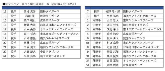 侍ジャパン出場選手一覧(7月9日現在)