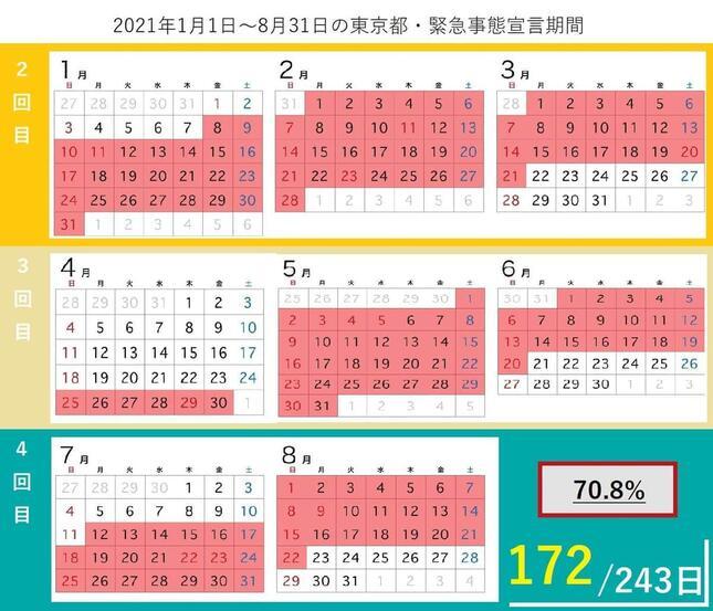 2021年1月1日~8月31日の東京都・緊急事態宣言期間
