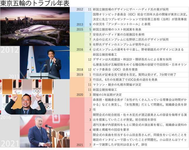 東京五輪開幕までには様々なトラブルに見舞われた。写真は上から(提供:Zaha Hadid Architects/EyePress/Newscom/アフロ、写真:YUTAKA/アフロスポーツ、写真:アフロスポーツ、J-CASTニュース編集部)