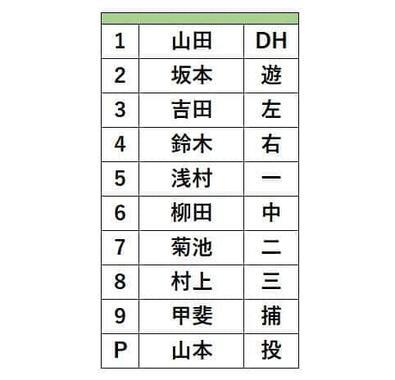侍ジャパンの初戦、ドミニカ戦でのスタメン